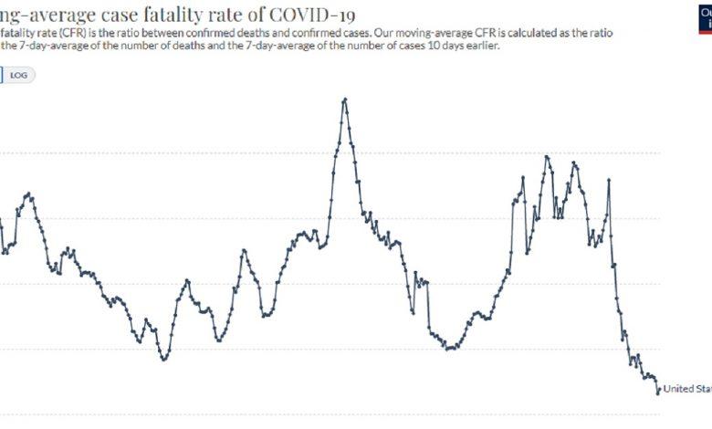 COVID Fatality Rate Hits Lowest Level on Record Despite Media Hysteria Over Delta